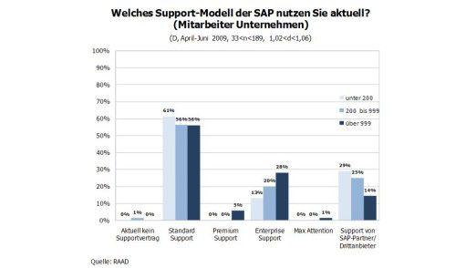 Insbesondere kleine Unternehmen verschließen sich dem neuen Support-Modell.