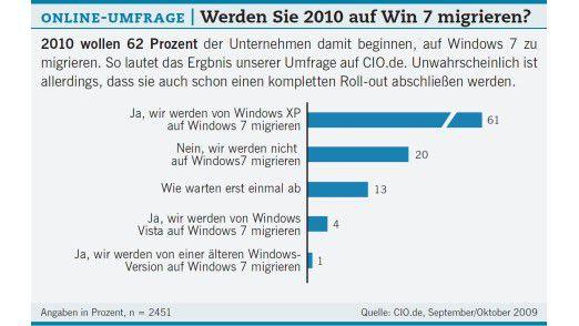 2010 wollen 62 Prozent der Unternehmen damit beginnen, auf Windows 7 zu migrieren.