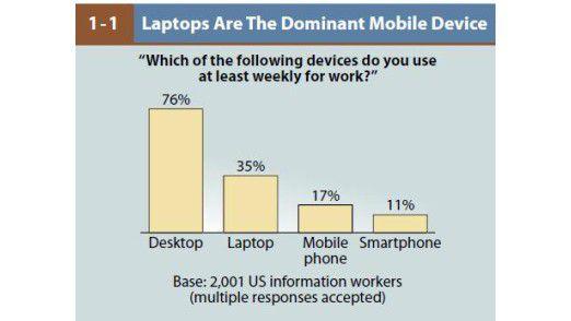Im modernen Büro rangieren Desktop-PCs noch immer weit vor den mobilen Geräten.