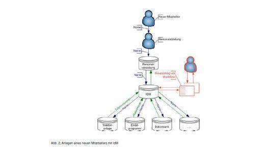 IdM-Fahrplan: So stellt Deron die Prozesse dar, die nach Anlegen eines Mitarbeiters automatisch ablaufen.