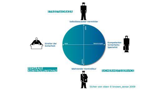 Vier Typen von Sicherheitsverantwortlichen (CISOs) hat die tiefenpsychologische Befragung von 17 Führungskräften ergeben.