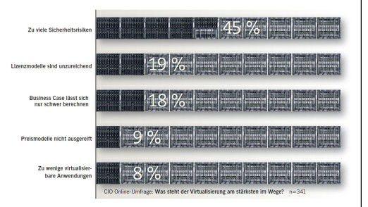 CIO Online-Umfrage: Was steht der Virtualisierung am stärksten im Wege?
