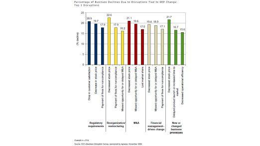 Je nachdem, aus welchem Grund Anpassungen im ERP-System nötig sind, kommt es zu unterschiedlichen Auswirkungen.