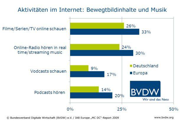 Online-Radio und Online-TV sind bei deutschen Surfern sehr beliebt.