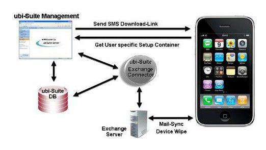 So funktioniert die iPhone-Verwaltung mit der Ubi-Suite. (Quelle: ubitexx)