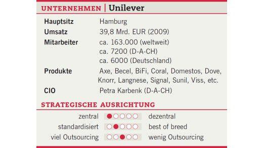 Unternehmenszahlen zu Unilever.