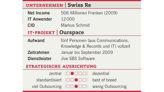 Das Projekt der Swiss Re in der Übersicht.
