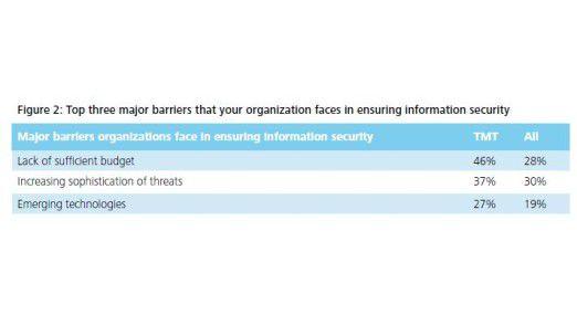 Ein zu niedriges Budget ist die größte Gefahr für die IT-Sicherheit.
