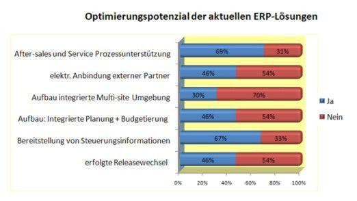 Wo Unternehmen bei ihren ERP-Systemen Verbesserungspotenzial sehen (laut einer Softselect-Umfrage).
