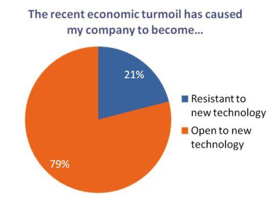 Bei den Unternehmen wächst das Interesse an neuen Technologien.