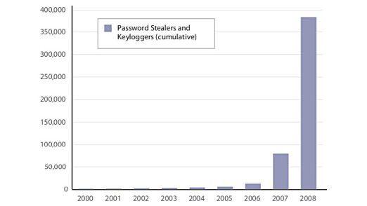 Statistik der Malware, die auf Passwort-Diebstahl spezialisiert ist.