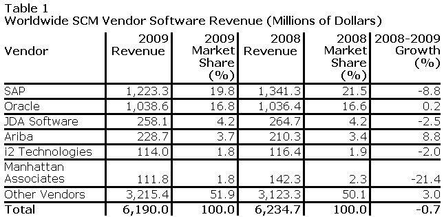Die wichtigsten Player auf dem SCM-Markt 2009. (Quelle: Gartner)