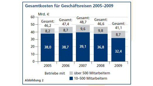 Entwicklung der Kosten für Geschäftsreisen laut VDR 2010