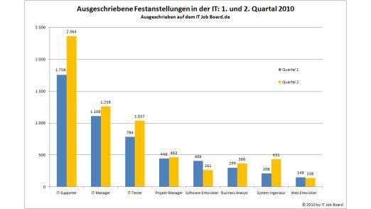 In den meisten Bereichen waren im zweiten Quartal mehr Festanstellungen ausgeschrieben als im ersten Quartal.
