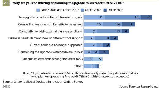 Manche Kunden steigen aus Sorge um Support und Kompatibilität auf Office 2010 um. (Quelle: Forrester Research)