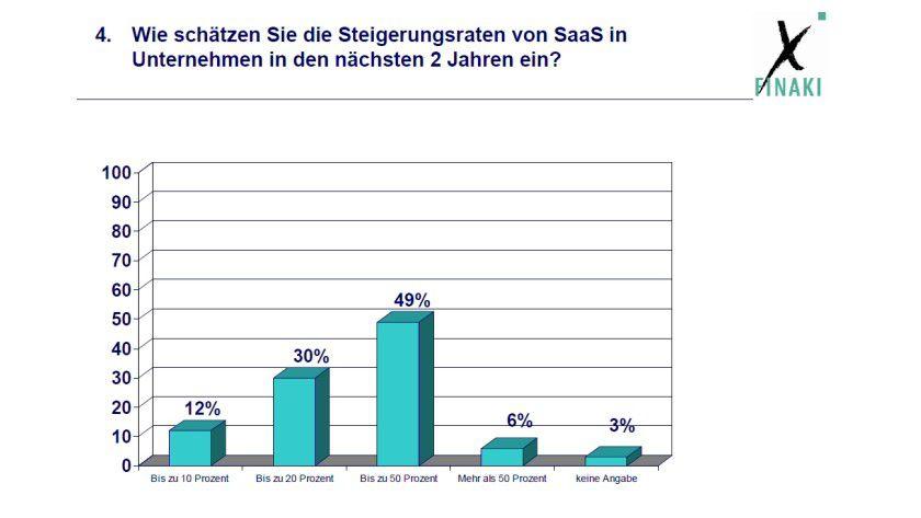 Vermutete Entwicklung von SaaS (Umfrage: Finaki)