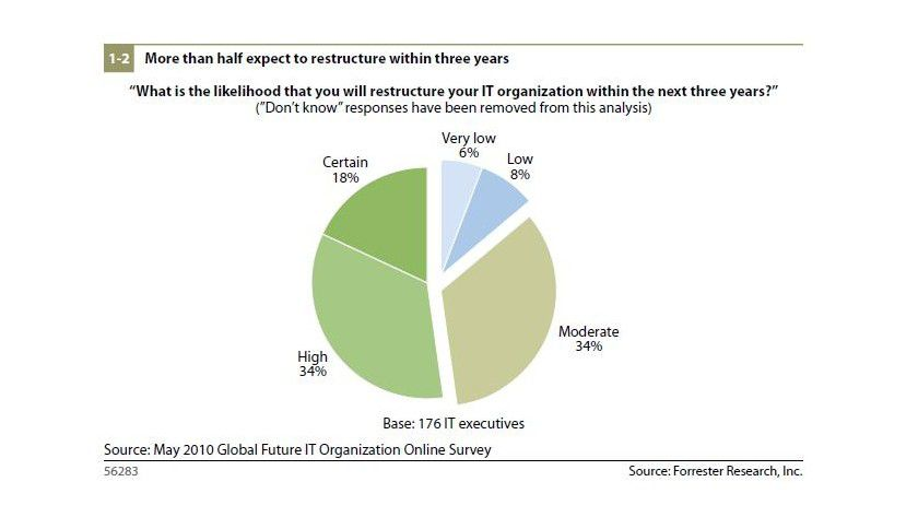 Restrukturierung ist längst Mainstream: Innerhalb der nächsten drei Jahre wollen die meisten ans Werk gehen.