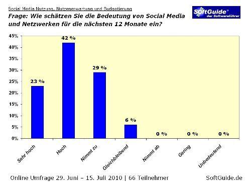 Niemand glaubt, dass die Bedeutung von Social-Media-Aktivitäten abnimmt.