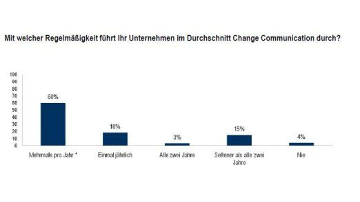 Kein Nebenschauplatz mehr: Das Gros der Unternehmen pflegt seine Change Communication mehrmals im Jahr.