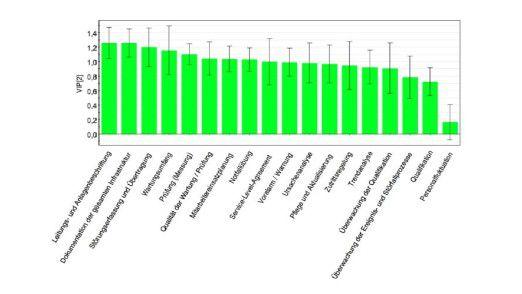 Leitungen und Anlagen sollten gut beschriftet werden. Das zeigt die Rangliste aus dem VAIR-Projekt.