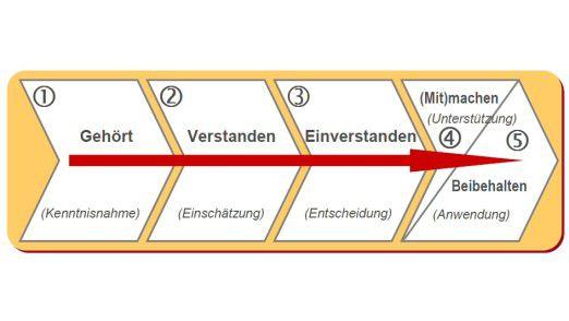 Die Phasen des Veränderungsprozesses in Anlehnung an den Verhaltensforscher Konrad Lorenz.