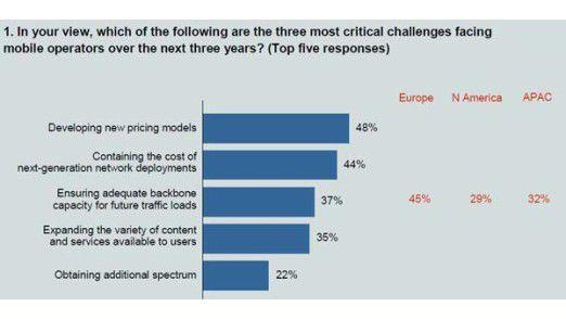 Mobilfunkanbieter stehen in den nächsten Jahren vor der Anforderung, neue Preismodelle zu entwickeln.