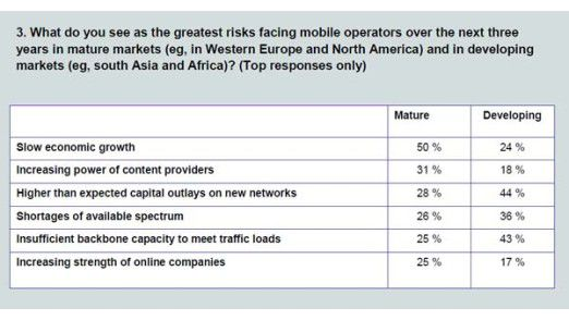 Die größten Geschäftsrisiken sehen Mobilfunkanbieter in den nächsten Jahren im geringen wirtschaftlichen Wachstum sowie in der zunehmenden Macht der Content Provider.