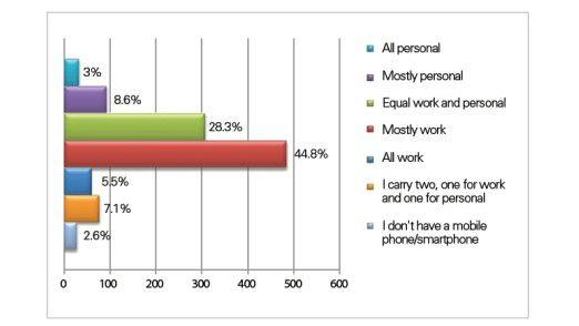Handys werden selten rein dienstlich genutzt, wie eine iPass-Umfrage zeigt.