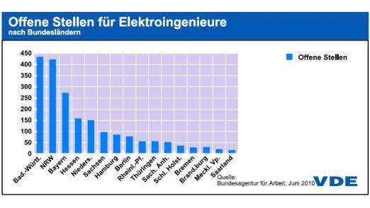 Die Berufsaussichten für Elektroingenieure sind gut. Vor allem in Baden-Württemberg und Nordrhein-Westfalen sind sie gesucht.