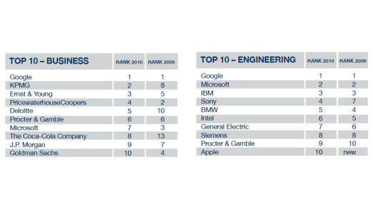 Die zehn beliebtesten Arbeitgeber aus Sicht von Business- und Technik-Studenten laut Universum-Umfrage.