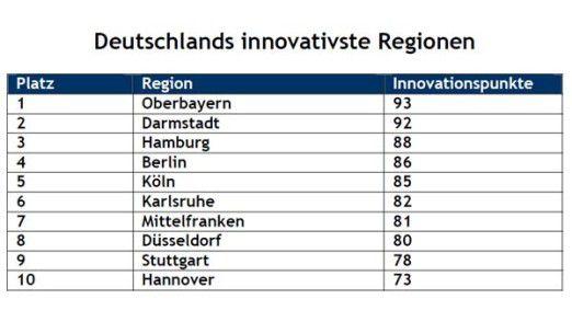 Die innovativsten Regionen in Deutschland sind Oberbayern und Darmstadt. EU-weit liegt Stockholm an der Spitze.