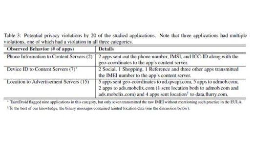 Zwei Drittel der Android-Apps geben private Daten ohne Wissen der Nutzer weiter, meist an Werbefirmen.