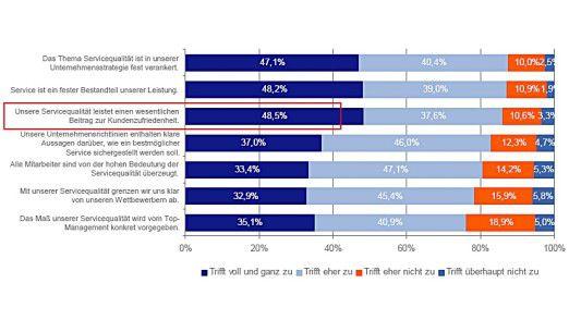 Servicequalität sichert hohe Kundenzufriedenheit.