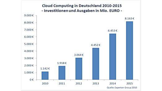 Cloud Computing wird in fünf Jahren 9,1 Prozent der deutschen IT-Ausgaben ausmachen.