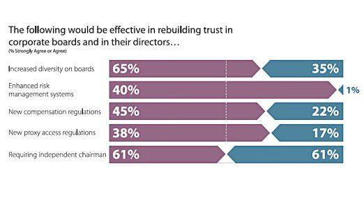 Im Gegensatz zu den Frauen glauben Männer nicht, dass ein verbessertes Risiko-Management-System vertrauensbildend ist.