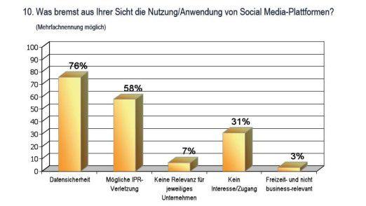 Sicherheit und Eigentumsrecht, aber auch Freizeit-Bummelei am Arbeitsplatz: Die Hürden beim Einsatz von Social Media in Unternehmen.