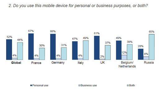 Dienstliche und private Nutzung von Smartphones und Tablet-PCs im Ländervergleich laut Juniper Networks.