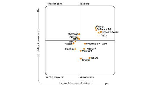15 SOA-Infrastruktur-Anbieter wurden im Magic Quadrant bewertet.