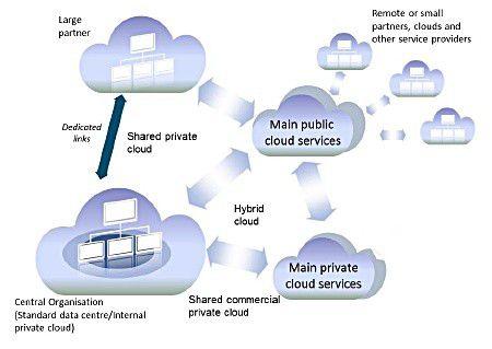 Das Zusammenspiel und die Entwicklung von Cloud Computing.