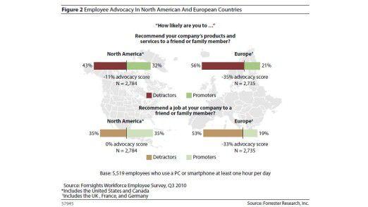 Amerikaner denken positiver als Europäer und verkaufen sich besser? Stimmt! Das belegen diese Zahlen von Forrester.
