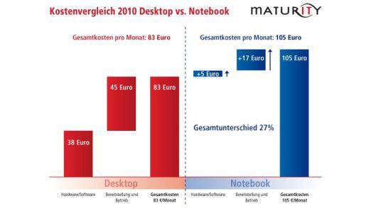83 Euro versus 105 Euro: Der Kostenvergleich von Maturity.