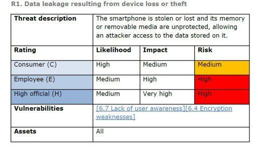 Datenverlust durch verlegtes oder geklautes Smartphone kommt vor. Die Wahrscheinlichkeit bei Business-Nutzern taxiert ENISA als mittel, die Auswirkungen als hoch riskant.