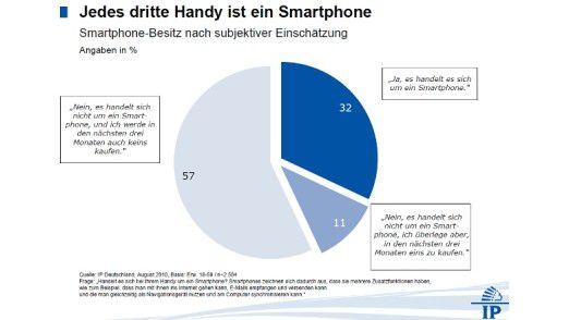 In Deutschland nutzt knapp ein Drittel der Handy-Besitzer ein Smartphone.