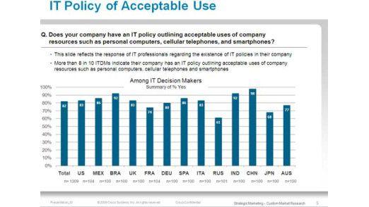 Unternehmen regeln durch IT-Richtlinien den Zugriff auf Social-Media-Angebote. Doch Mitarbeiter halten sich zu wenig daran.