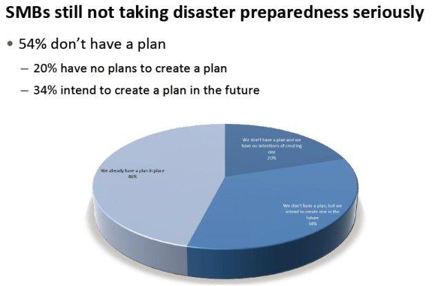 Laut Symantec-Umfrage verfügen 54 Prozent der europäischen Mittelständler über keinen Disaster-Recovery-Plan.