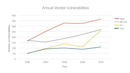 Apple ist mit Abstand der anfälligste Anbieter. Aber auch bei HP ging die Fieberkurve 2010 bedenklich nach oben.