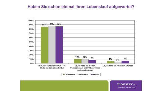 Für die Studie befragte Monster.de 4997 Arbeitnehmer in Deutschland, Österreich und der Schweiz.