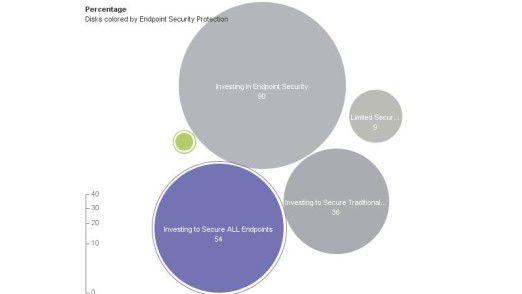 Das Bewusstsein und die Investitionsbereitschaft steigen: Der blaue Kreis zeigt den Anteil der Firmen, die sich auch um die Sicherheit von Smartphones und Tablets kümmern.