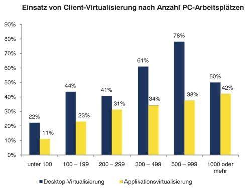 Je mehr Mitarbeiter und Arbeitsplätze, umso eher wird virtualisiert. Ab 1000 PC-Arbeitsplätzen ist dieser Trend jedoch rückläufig