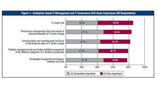 IT-Management und IT-Governance landeten im Ranking auf Platz zwei. In der Gruppe der CIOs ist es sogar das Thema Nummer eins.